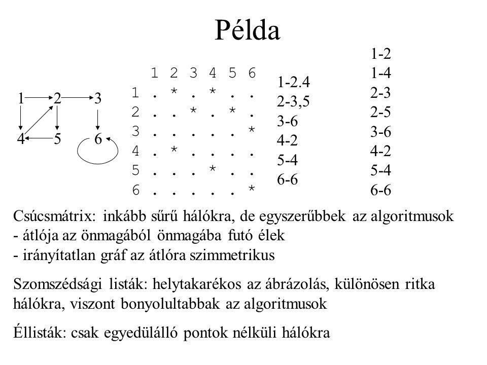 Példa 12 45 3 6 1 2 3 4 5 6 1. *. *.. 2.. *. *. 3..... * 4. *.... 5... *.. 6..... * 1-2.4 2-3,5 3-6 4-2 5-4 6-6 Csúcsmátrix: inkább sűrű hálókra, de e