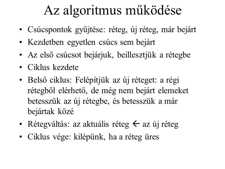 Az algoritmus pszeudokódja MélységbenMindentBejár for minden u  V forrás csúcsra do MélységbenBejár(u) MélységbenBejár(u) bejárt[u]=True, belépés[u]=most, most=most+1 for minden v  utód(u) do if not bejárt[v] then előd[v]=u, MélységbenBejár(v) kilépés(u) = most, most=most+1