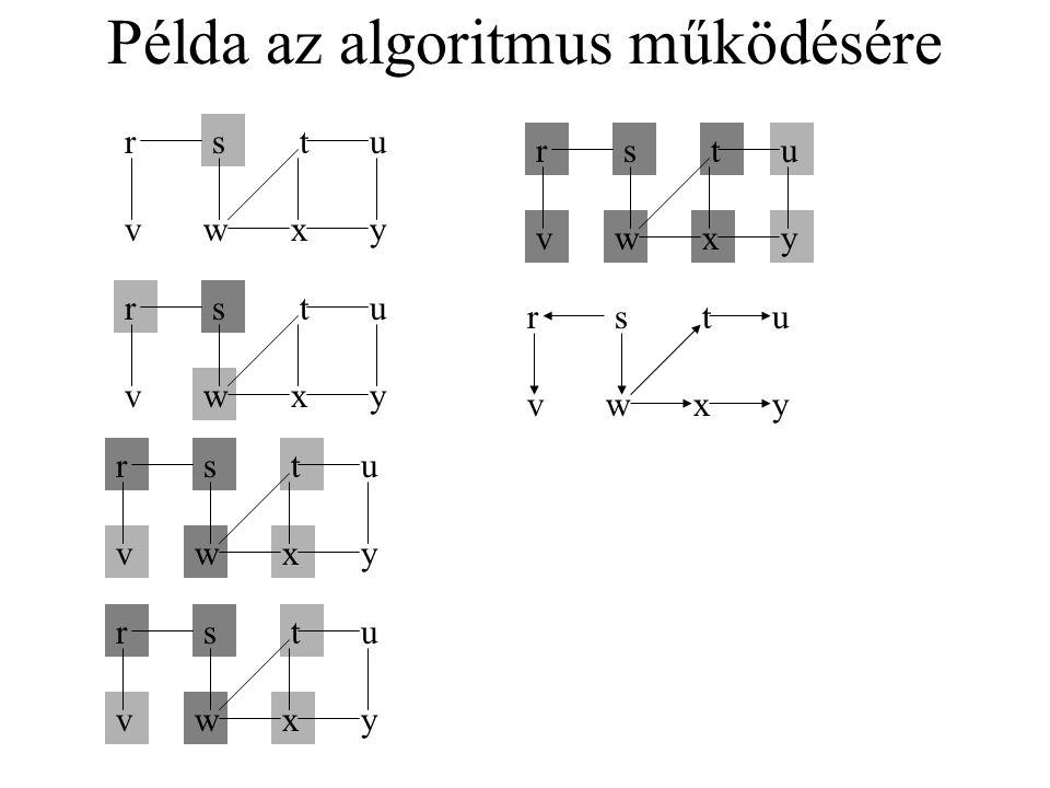 Az algoritmus pszeudokódja SzéltébenBejár(s) for minden u  V-{s} csúcsra do bejárt[u]=False, táv[u]=végtelen, előd[u]=NIL bejárt[s]=True, táv[s]=0 előd[s]=NIL, réteg={s} while réteg<>NIL u=réteg.feje for minden v  utód(u) do if not bejárt[v] then bejárt[v]=True, táv[v]=táv[u]+1 előd[v]=u, réteg.beszúr(v) réteg.kivesz Az előd feljegyzése állítja elő a szélességi fát Kezdőértékezés minden csúcsra A kiindulási csúcs kezdőértékezése