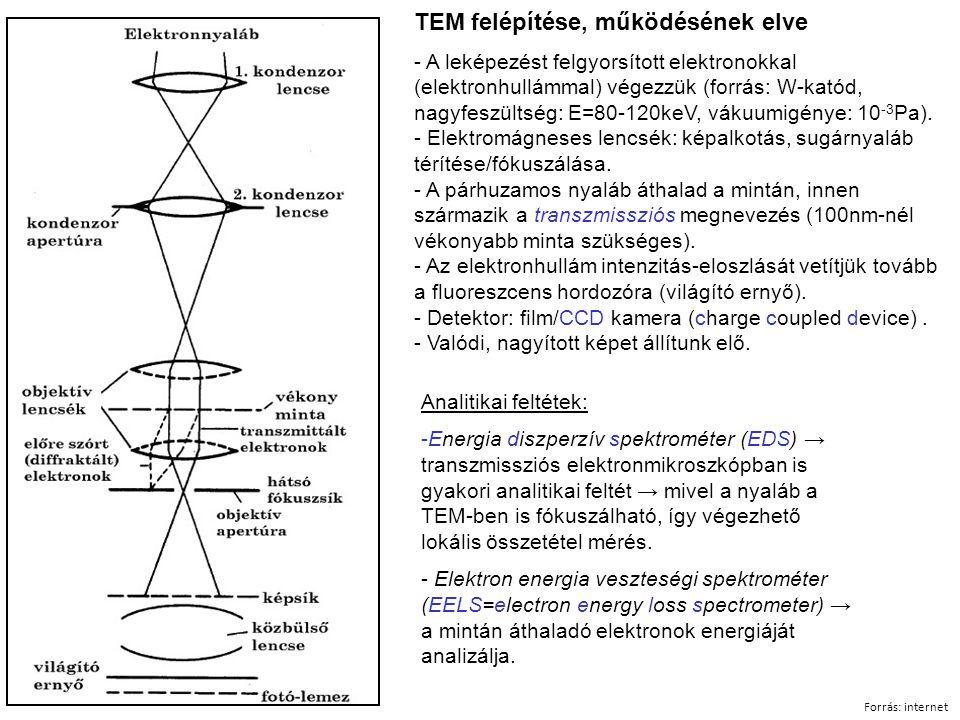 TEM felépítése, működésének elve - A leképezést felgyorsított elektronokkal (elektronhullámmal) végezzük (forrás: W-katód, nagyfeszültség: E=80-120keV, vákuumigénye: 10 -3 Pa).