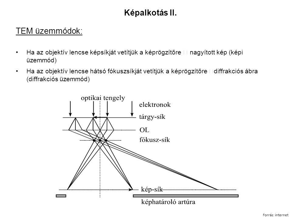 TEM üzemmódok: Ha az objektív lencse képsíkját vetítjük a képrögzítőre  nagyított kép (képi üzemmód) Ha az objektív lencse hátsó fókuszsíkját vetítjük a képrögzítőre  diffrakciós ábra (diffrakciós üzemmód) Képalkotás II.