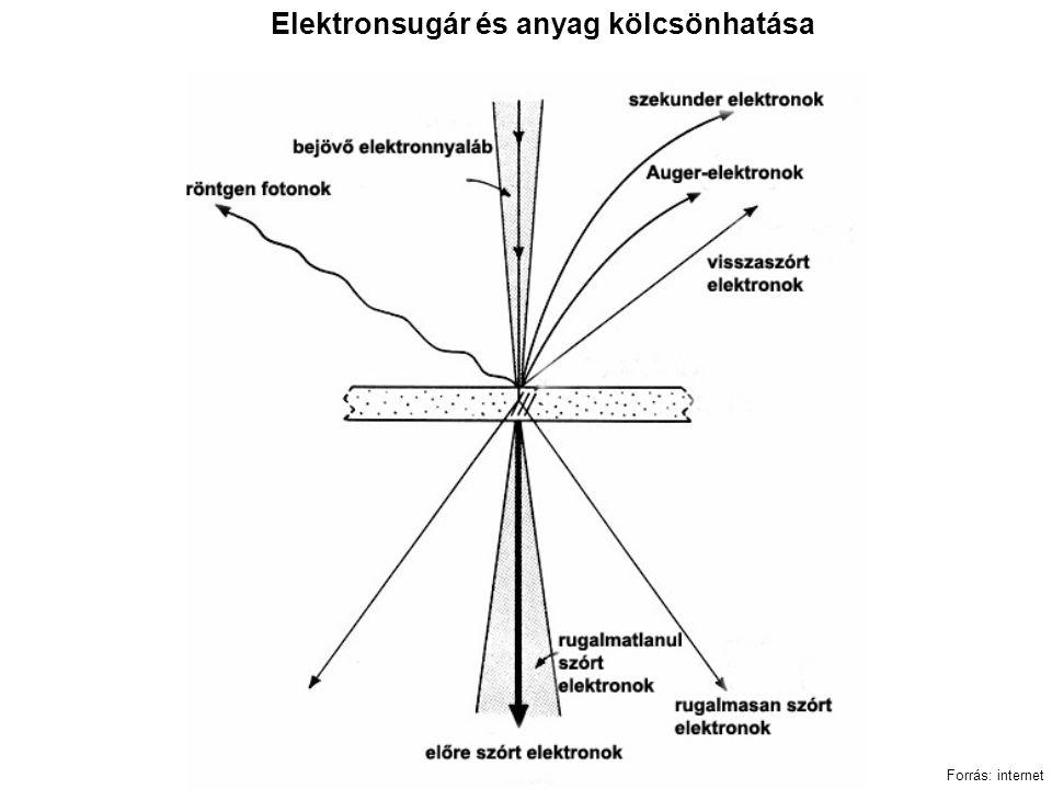 Elektronsugár és anyag kölcsönhatása Forrás: internet