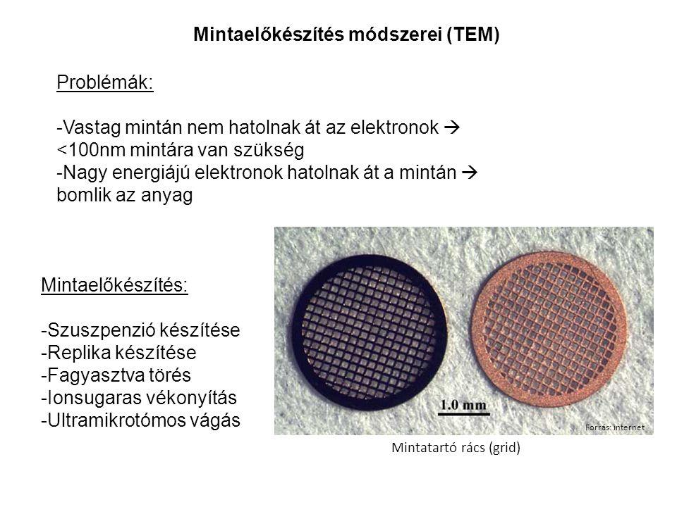 Problémák: -Vastag mintán nem hatolnak át az elektronok  <100nm mintára van szükség -Nagy energiájú elektronok hatolnak át a mintán  bomlik az anyag Mintaelőkészítés: -Szuszpenzió készítése -Replika készítése -Fagyasztva törés -Ionsugaras vékonyítás -Ultramikrotómos vágás Mintaelőkészítés módszerei (TEM) Forrás: internet Mintatartó rács (grid)