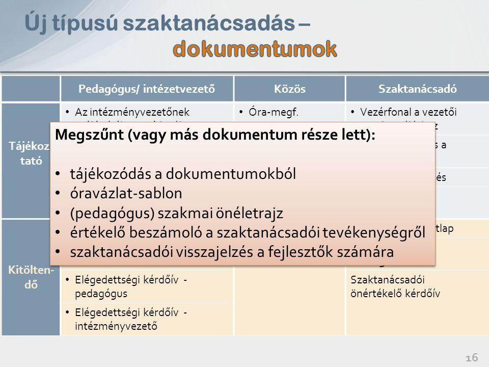 Pedagógus/ intézetvezetőKözösSzaktanácsadó Tájékoz- tató Az intézményvezetőnek szóló tájékoztató levél Óra-megf. szempontsor Vezérfonal a vezetői megb