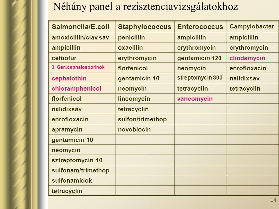 14 Néhány panel a rezisztenciavizsgálatokhoz Salmonella/E.coliStaphylococcusEnterococcus Campylobacter amoxicillin/clav.savpenicillinampicillin oxacil