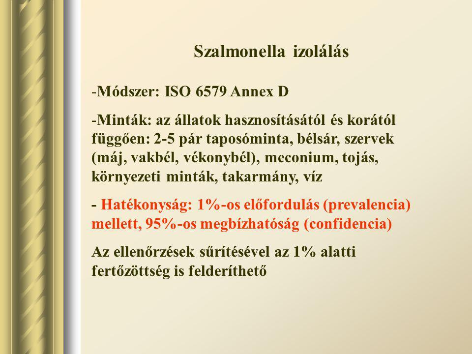 Szalmonella izolálás -Módszer: ISO 6579 Annex D -Minták: az állatok hasznosításától és korától függően: 2-5 pár taposóminta, bélsár, szervek (máj, vak