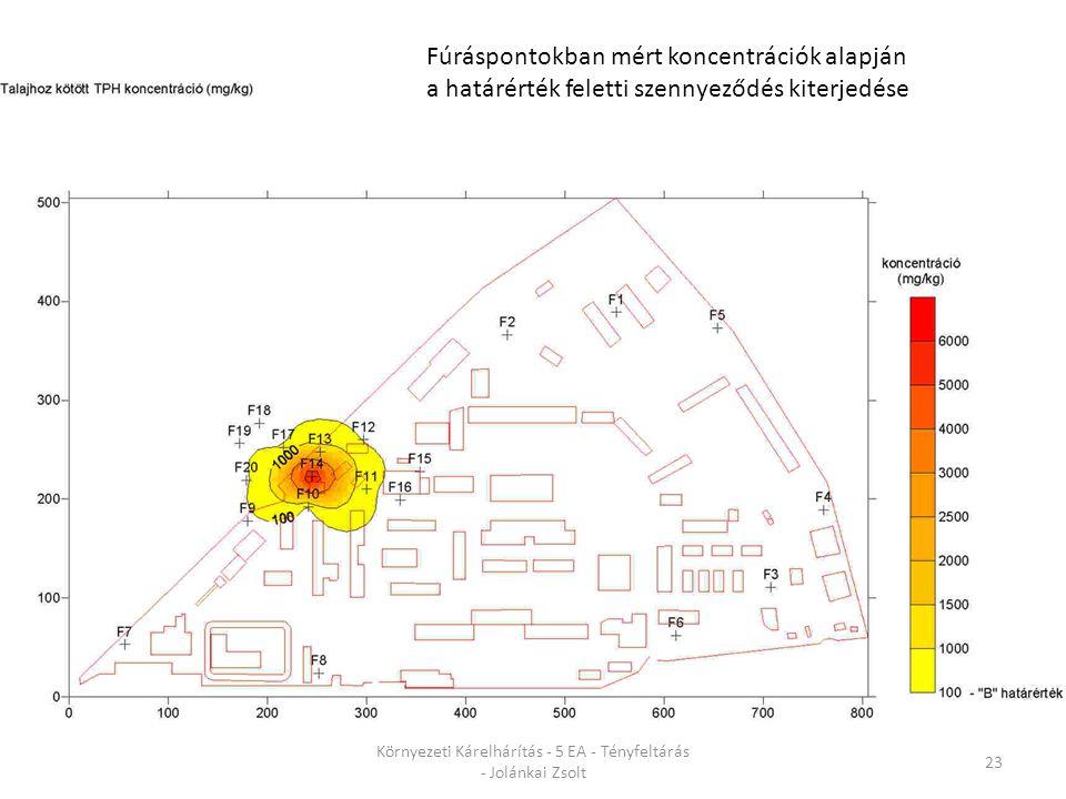 Környezeti Kárelhárítás - 5 EA - Tényfeltárás - Jolánkai Zsolt 23 Fúráspontokban mért koncentrációk alapján a határérték feletti szennyeződés kiterjedése