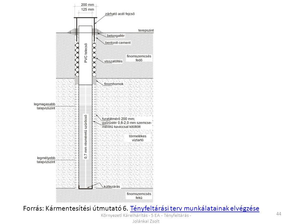 44 Környezeti Kárelhárítás - 5 EA - Tényfeltárás - Jolánkai Zsolt Forrás: Kármentesítési útmutató 6.