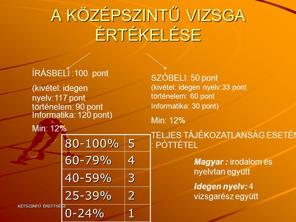 KÉTSZINTŰ ÉRETTSÉGI A KÖZÉPSZINTŰ VIZSGA ÉRTÉKELÉSE ÍRÁSBELI :100 pont (kivétel: idegen nyelv:117 pont történelem: 90 pont Informatika: 120 pont) Min: 12% SZÓBELI: 50 pont (kivétel: idegen nyelv:33 pont történelem: 60 pont Informatika: 30 pont) Min: 12% TELJES TÁJÉKOZATLANSÁG ESETÉN : PÓTTÉTEL 80-100%5 60-79%4 40-59%3 25-39%2 0-24%1 Magyar : irodalom és nyelvtan együtt Idegen nyelv: 4 vizsgarész együtt