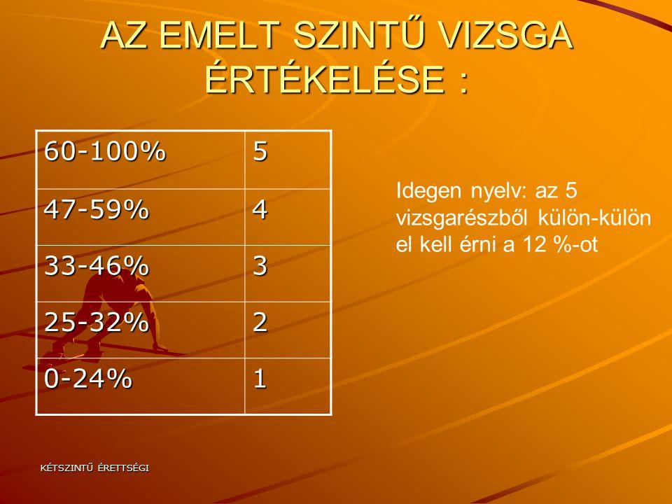 KÉTSZINTŰ ÉRETTSÉGI AZ EMELT SZINTŰ VIZSGA ÉRTÉKELÉSE : 60-100%5 47-59%4 33-46%3 25-32%2 0-24%1 Idegen nyelv: az 5 vizsgarészből külön-külön el kell érni a 12 %-ot