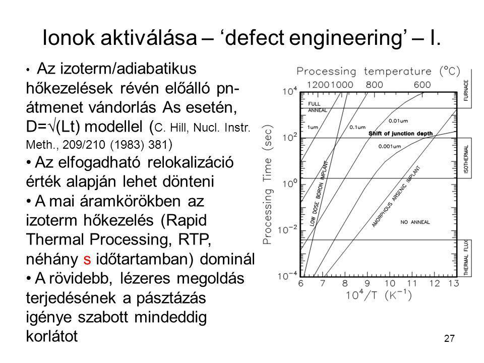 27 Ionok aktiválása – 'defect engineering' – I. Az izoterm/adiabatikus hőkezelések révén előálló pn- átmenet vándorlás As esetén, D=√(Lt) modellel ( C