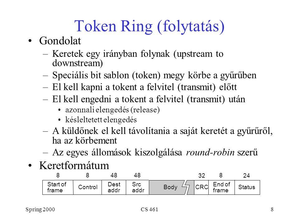 Spring 2000CS 4618 Token Ring (folytatás) Gondolat –Keretek egy irányban folynak (upstream to downstream) –Speciális bit sablon (token) megy körbe a gyűrűben –El kell kapni a tokent a felvitel (transmit) előtt –El kell engedni a tokent a felvitel (transmit) után azonnali elengedés (release) késleltetett elengedés –A küldőnek el kell távolítania a saját keretét a gyűrűről, ha az körbement –Az egyes állomások kiszolgálása round-robin szerű Keretformátum Control 888 24 CRC Start of frame End of frame Dest addr Body 48 Src addr Status 32