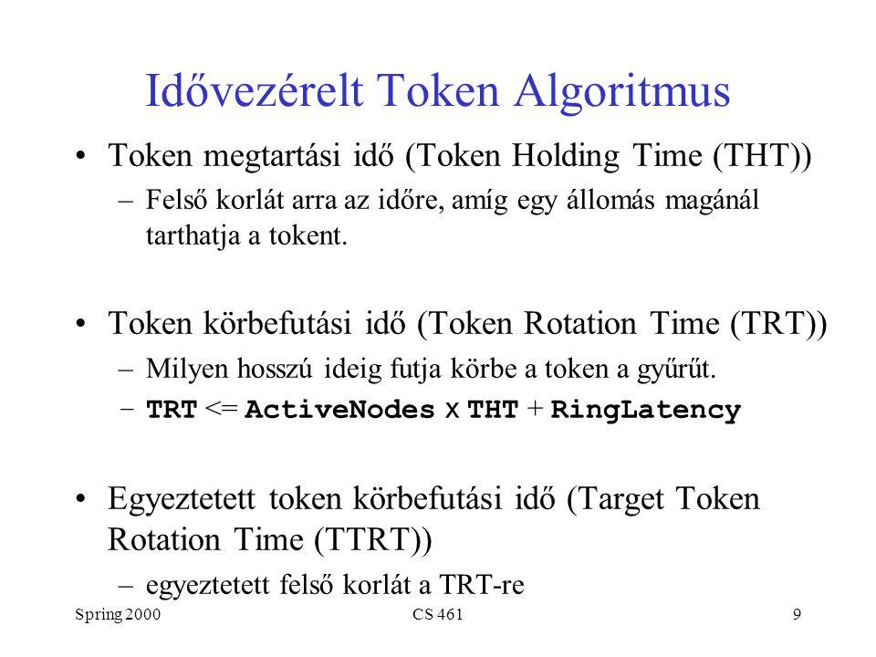 Spring 2000CS 46110 Algoritmus (folytatás) Minden csúcs méri a TRT-t az egymás utáni tokenek között –ha a mért TRT > TTRT: token késik, nem küld –ha a mért TRT < TTRT: token korai, így küldhet A forgalom két osztálya –szinkron: mindig küldhető –aszinkron: csak akkor küldhető, ha a token korai Legrosszabb eset: 2 x TTRT két követő token között Kétszer egymásután 2 x TTRT körbefutás nem lehetséges