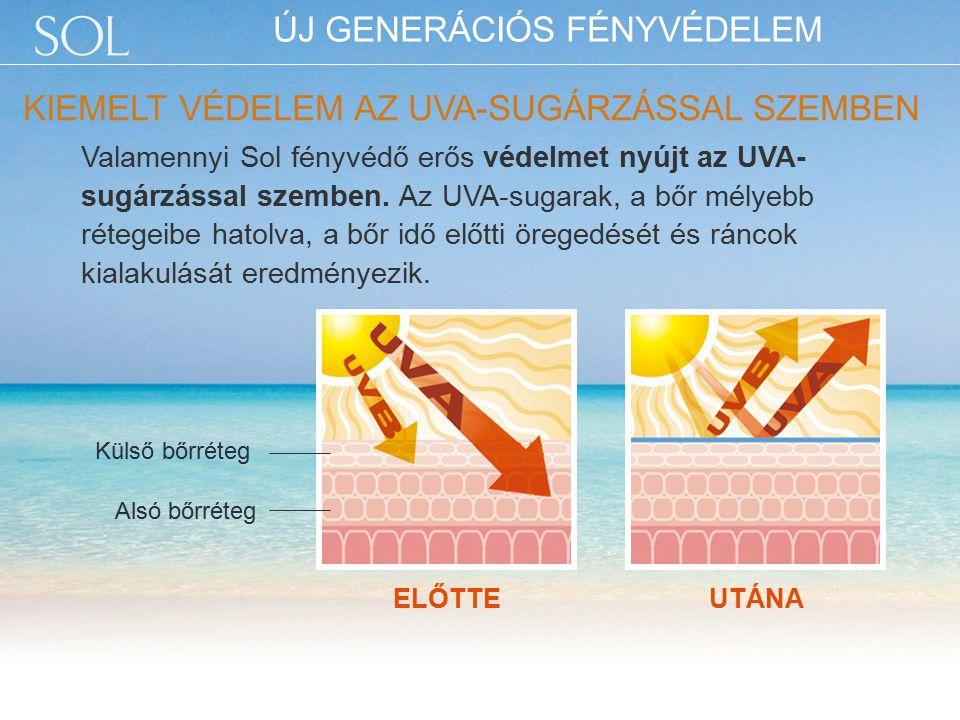 ELŐTTEUTÁNA Valamennyi Sol fényvédő erős védelmet nyújt az UVA- sugárzással szemben.