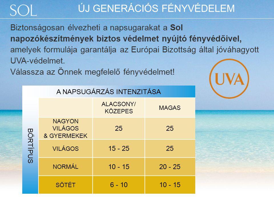 A NAPSUGÁRZÁS INTENZITÁSA BŐRTÍPUS ALACSONY/ KÖZEPES MAGAS NAGYON VILÁGOS & GYERMEKEK 25 VILÁGOS 15 - 2525 NORMÁL 10 - 1520 - 25 SÖTÉT 6 - 1010 - 15 Biztonságosan élvezheti a napsugarakat a Sol napozókészítmények biztos védelmet nyújtó fényvédőivel, amelyek formulája garantálja az Európai Bizottság által jóváhagyott UVA-védelmet.