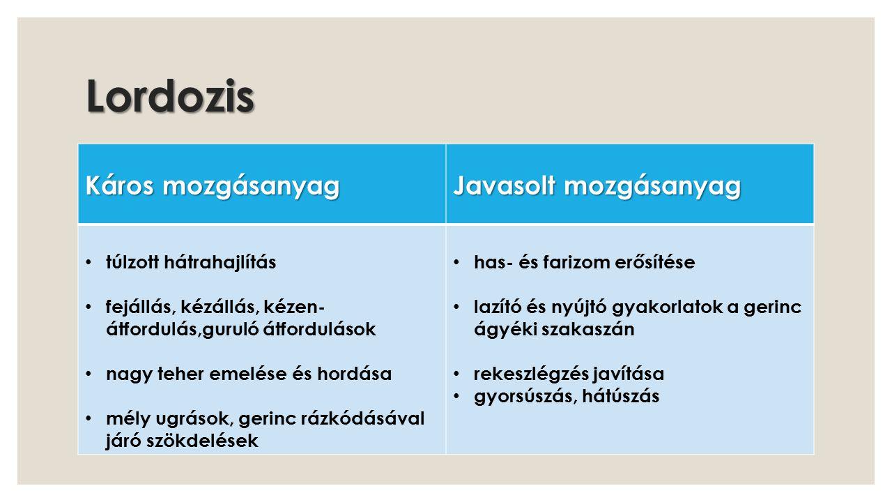 Kyphosis Káros mozgásanyag Javasolt mozgásanyag görbületet fokozó gyakorlatok,fekvőtámasz tarkóállás, fejállás, kézállás, gurulóátfordulások nagy teher emelése, hordása nagy rázkódással járó ugrások, mélyugrások gerincmobilizáló gyakorlatok hátizom erősítése ·mellizomzat nyújtása ·tartásjavító és légző gyakorlatok hátúszás