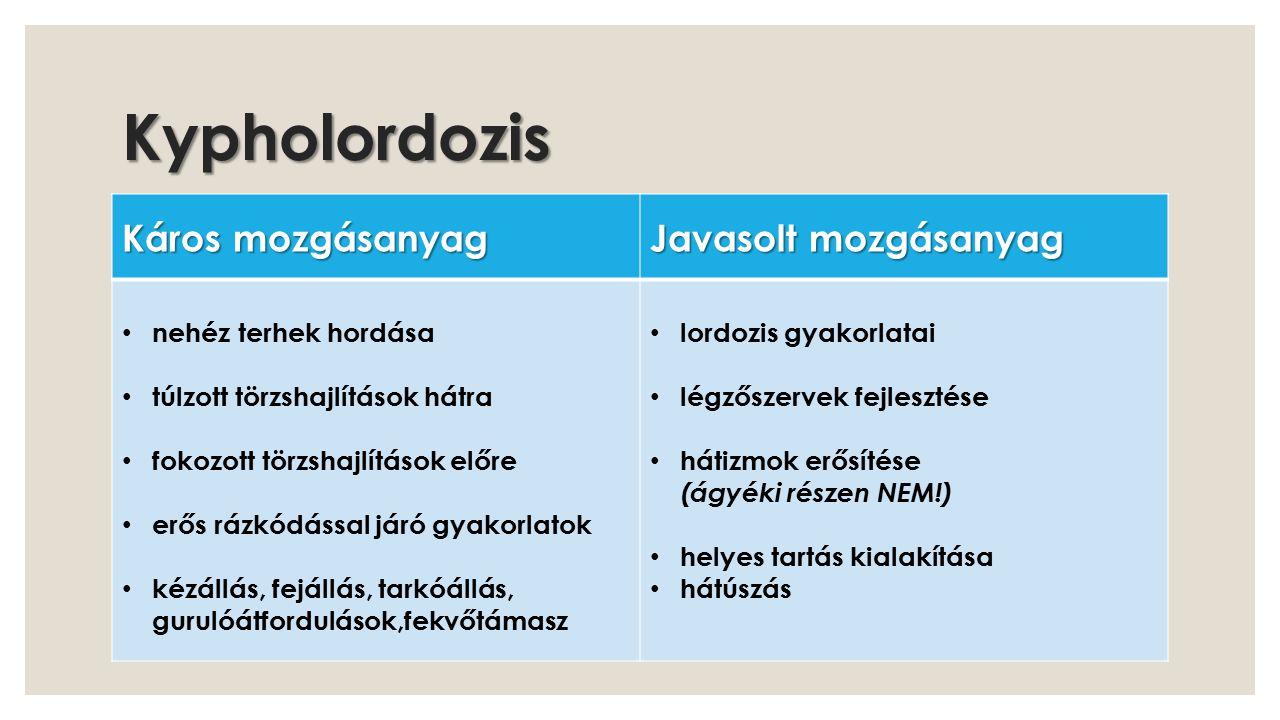 Scoliozis Káros mozgásanyag Javasolt mozgásanyag túlzott törzshajlítás hátra erős rázkódással járó gyakorlatok,mélybe ugrások hirtelen törzscsavarodással járó mozdulatok (gerelyhajítás, tenisz, súlylökés) deformitást fokozó gyakorlatok kézállás, fejállás, tarkóállás, gurulóátfordulások, fekvőtámasz gerinc mobilizálása mély hátizmok erősítése zsugorodások oldása légzést, keringést javító gyakorlatok helyes testtartás kialakítása oldalúszás, hátúszás