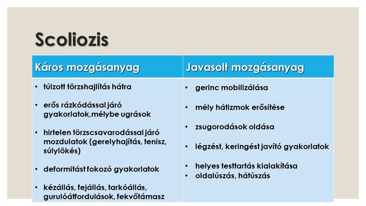Scoliozis Káros mozgásanyag Javasolt mozgásanyag túlzott törzshajlítás hátra erős rázkódással járó gyakorlatok,mélybe ugrások hirtelen törzscsavarodás