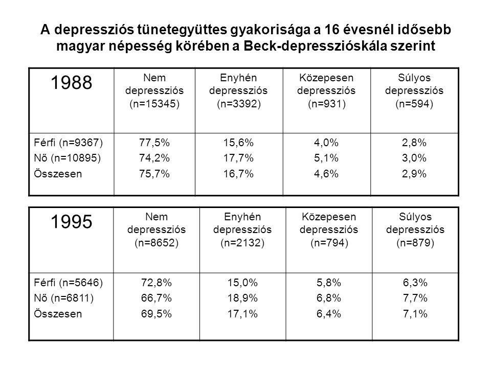 A depressziós tünetegyüttes gyakorisága a 16 évesnél idősebb magyar népesség körében a Beck-depresszióskála szerint 1988 Nem depressziós (n=15345) Eny