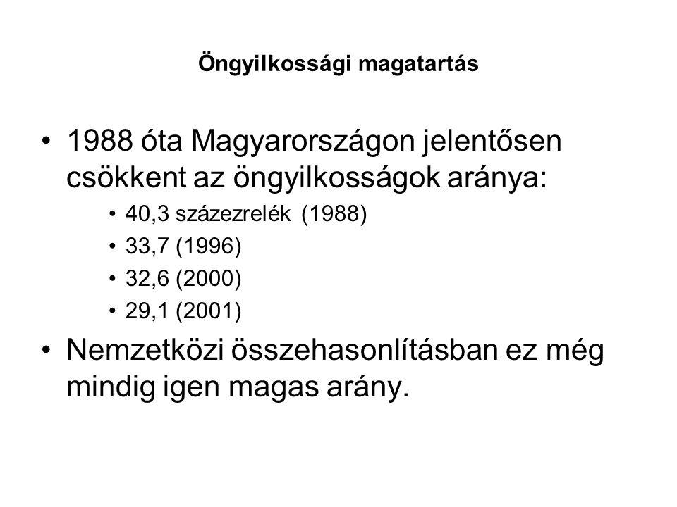 Öngyilkossági magatartás 1988 óta Magyarországon jelentősen csökkent az öngyilkosságok aránya: 40,3 százezrelék (1988) 33,7 (1996) 32,6 (2000) 29,1 (2