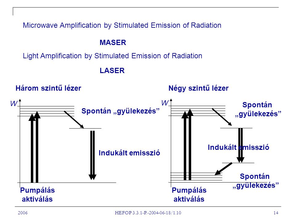 2006 HEFOP 3.3.1-P.-2004-06-18/1.10 14 Microwave Amplification by Stimulated Emission of Radiation MASER Light Amplification by Stimulated Emission of