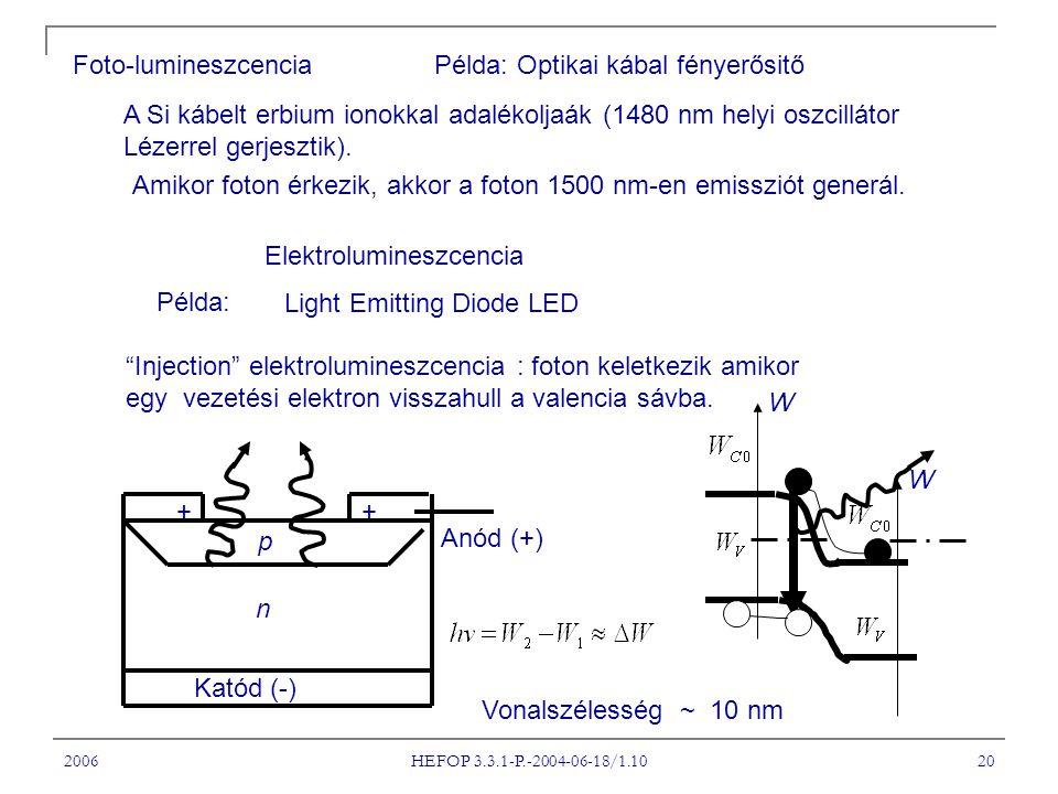 2006 HEFOP 3.3.1-P.-2004-06-18/1.10 20 Foto-lumineszcenciaPélda: Optikai kábal fényerősitő A Si kábelt erbium ionokkal adalékoljaák (1480 nm helyi oszcillátor Lézerrel gerjesztik).