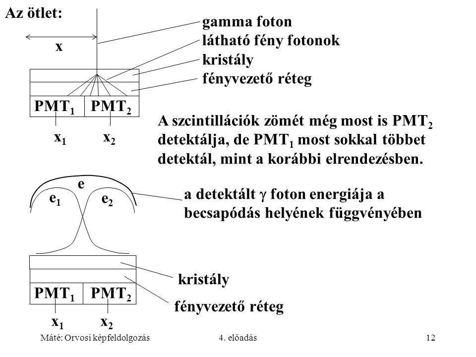 Máté: Orvosi képfeldolgozás4. előadás12 Az ötlet: A szcintillációk zömét még most is PMT 2 detektálja, de PMT 1 most sokkal többet detektál, mint a ko