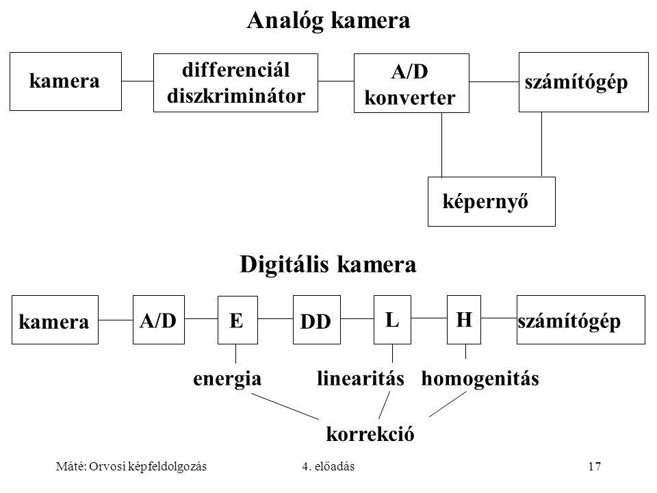 Máté: Orvosi képfeldolgozás4. előadás17 Analóg kamera kamera differenciál diszkriminátor A/D konverter számítógép képernyő Digitális kamera számítógép