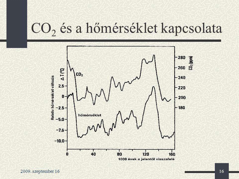2009. szeptember 1616 CO 2 és a hőmérséklet kapcsolata