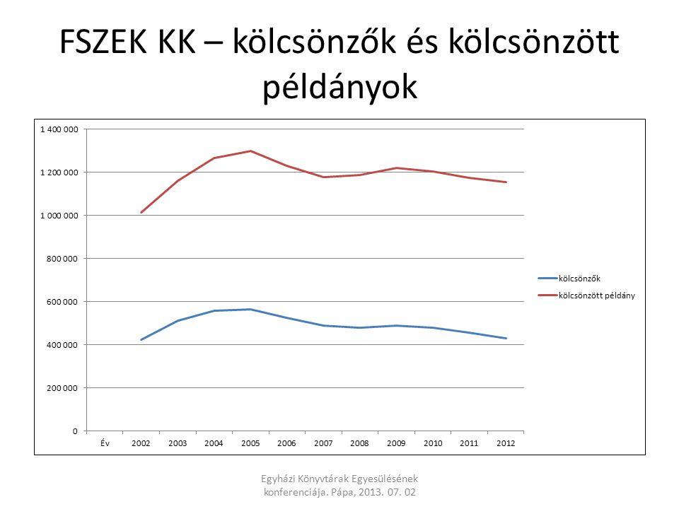 FSZEK KK – kölcsönzők és kölcsönzött példányok Egyházi Könyvtárak Egyesülésének konferenciája.