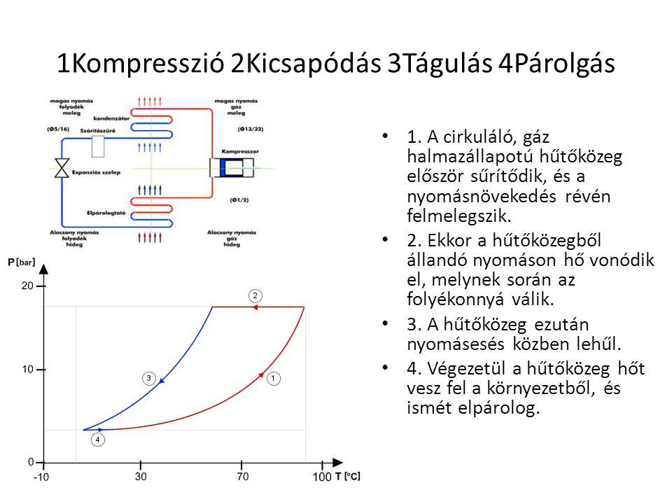 1Kompresszió 2Kicsapódás 3Tágulás 4Párolgás 1. A cirkuláló, gáz halmazállapotú hűtőközeg először sűrítődik, és a nyomásnövekedés révén felmelegszik. 2