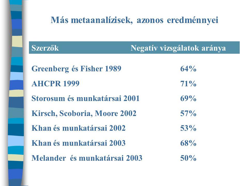 Más metaanalízisek, azonos eredménnyei SzerzőkNegatív vizsgálatok aránya Greenberg és Fisher 198964% AHCPR 199971% Storosum és munkatársai 200169% Kirsch, Scoboria, Moore 200257% Khan és munkatársai 200253% Khan és munkatársai 200368% Melander és munkatársai 200350%