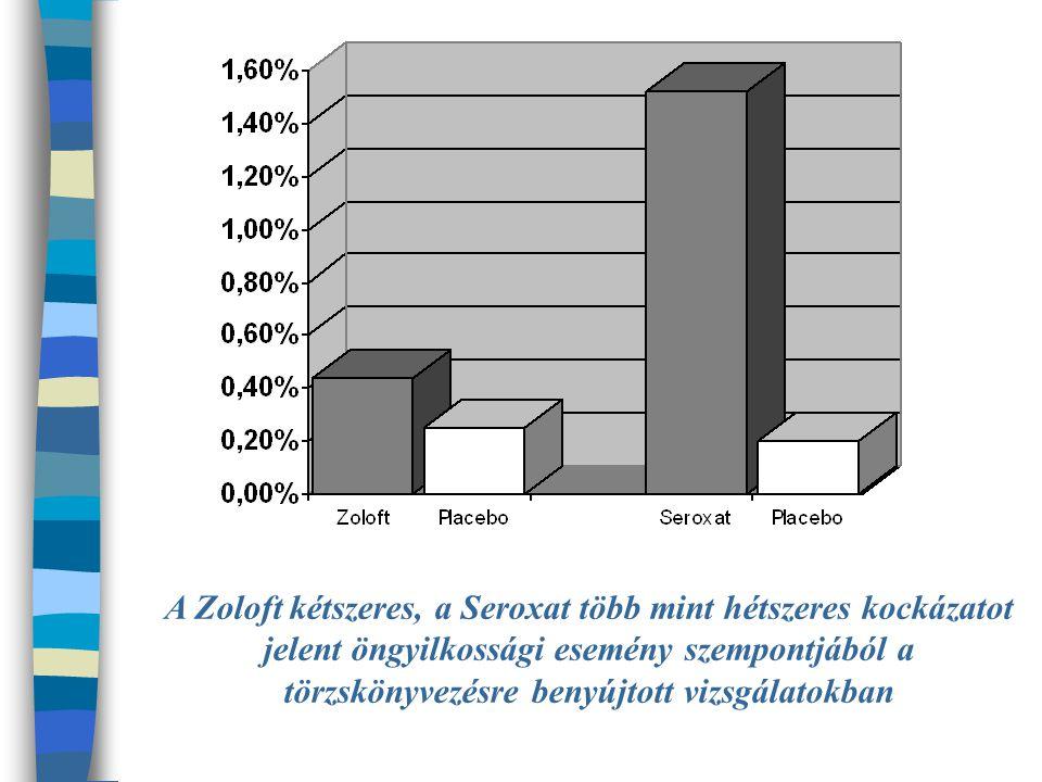 A Zoloft kétszeres, a Seroxat több mint hétszeres kockázatot jelent öngyilkossági esemény szempontjából a törzskönyvezésre benyújtott vizsgálatokban