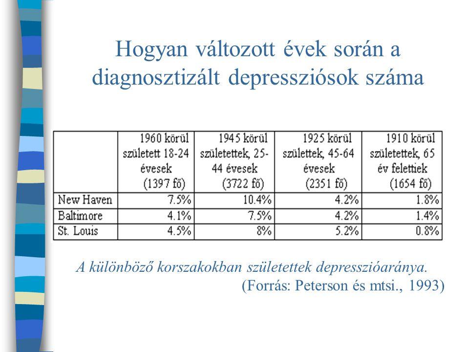 Hogyan változott évek során a diagnosztizált depressziósok száma A különböző korszakokban születettek depresszióaránya.