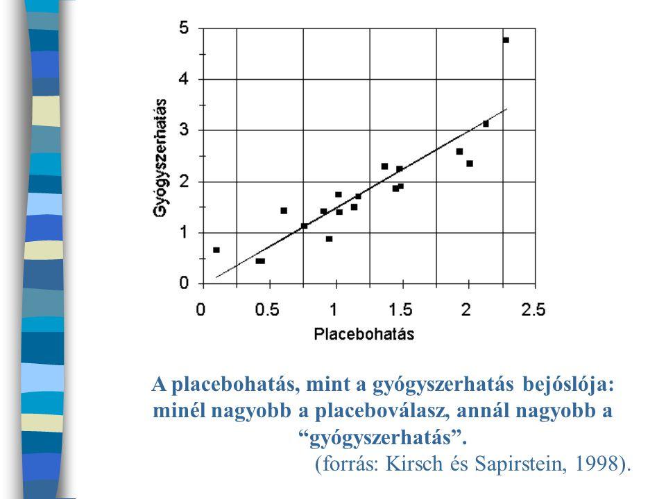 A placebohatás, mint a gyógyszerhatás bejóslója: minél nagyobb a placeboválasz, annál nagyobb a gyógyszerhatás .
