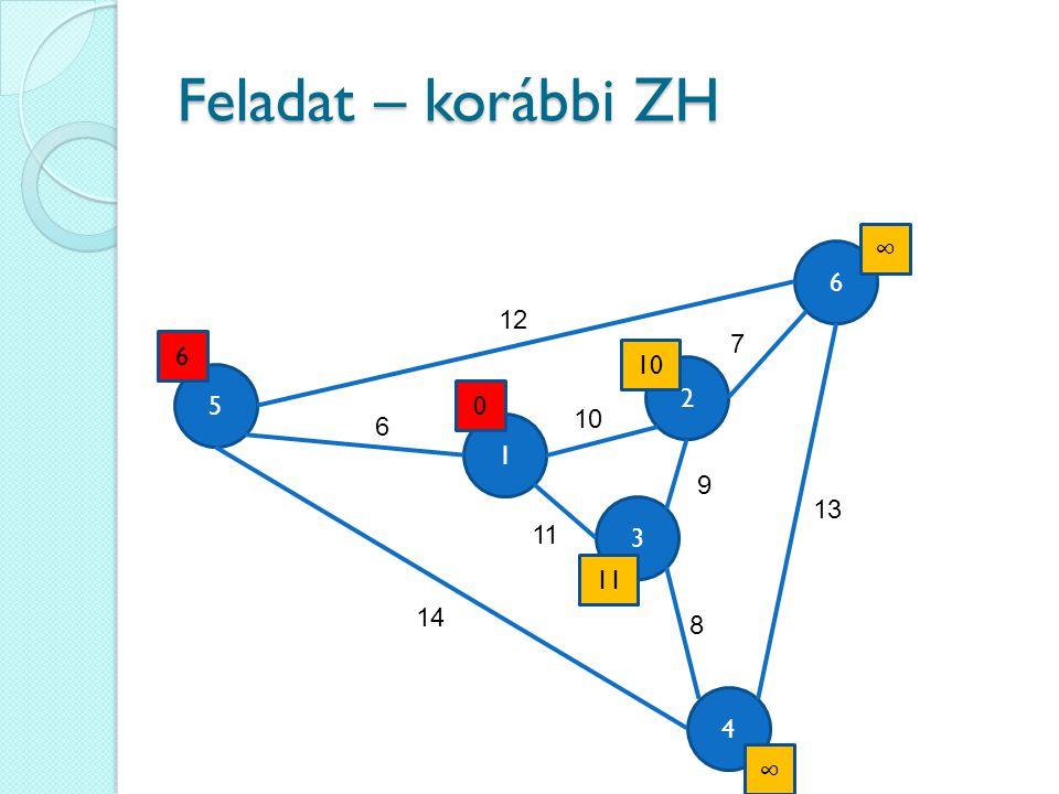 Feladat – korábbi ZH 4 6 3 5 1 2 12 6 14 13 9 11 10 7 8 0 6 11 ∞ ∞