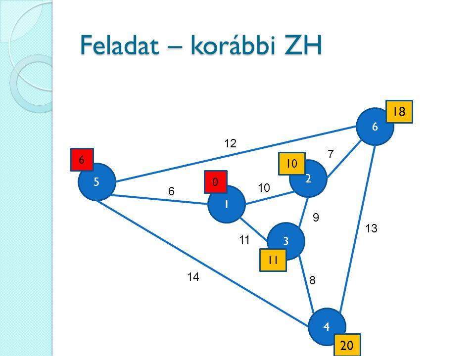 Feladat – korábbi ZH 4 6 3 5 1 2 12 6 14 13 9 11 10 7 8 0 6 11 18 20