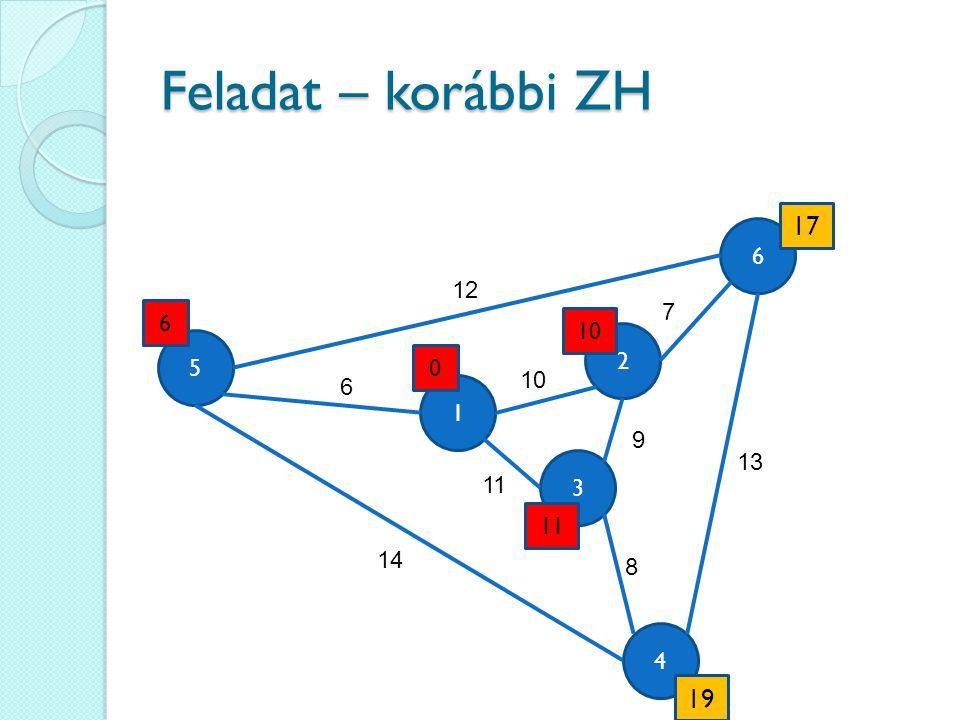 Feladat – korábbi ZH 4 6 3 5 1 2 12 6 14 13 9 11 10 7 8 0 6 11 17 19