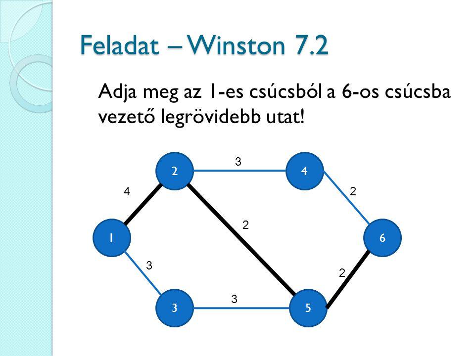 Feladat – Winston 7.2 Adja meg az 1-es csúcsból a 6-os csúcsba vezető legrövidebb utat.