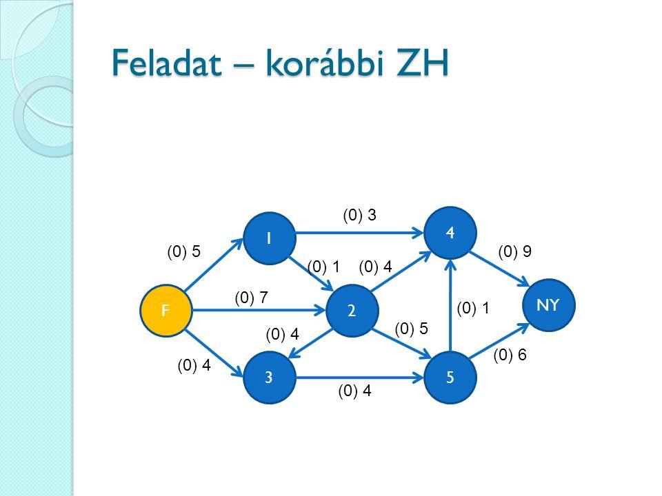 Feladat – korábbi ZH 4 35 1 2 (0) 5 NY F (0) 3 (0) 7 (0) 4 (0) 1 (0) 9 (0) 6 (0) 5 (0) 1