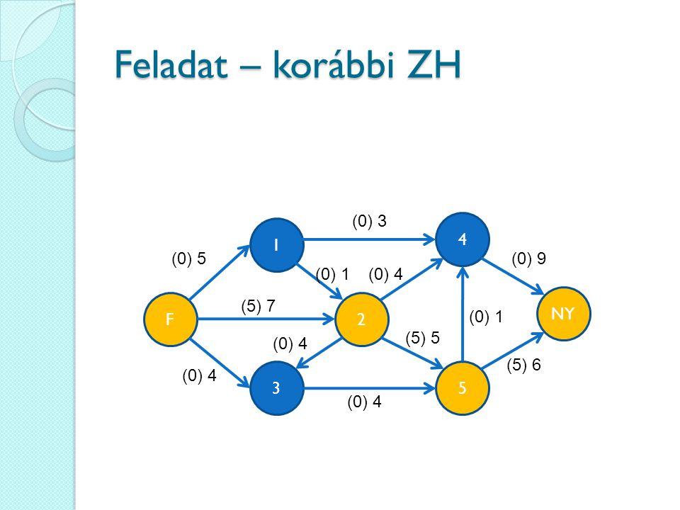 Feladat – korábbi ZH 4 35 1 2 (0) 5 NY F (0) 3 (5) 7 (0) 4 (0) 1 (0) 9 (5) 6 (5) 5 (0) 1