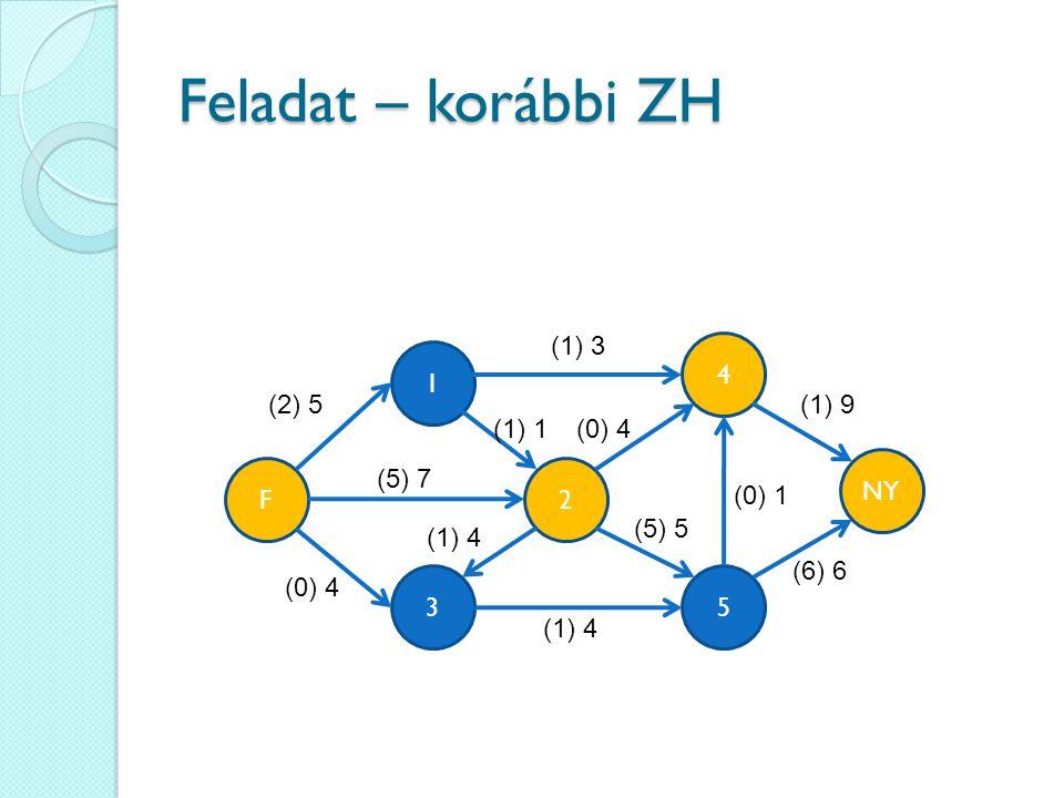 Feladat – korábbi ZH 4 35 1 2 (2) 5 NY F (1) 3 (5) 7 (0) 4 (1) 4 (0) 4(1) 1 (1) 9 (6) 6 (5) 5 (0) 1