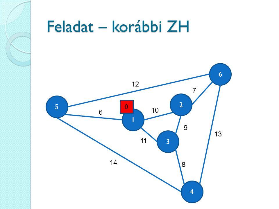 Feladat – korábbi ZH 4 6 3 5 1 2 12 6 14 13 9 11 10 7 8 0