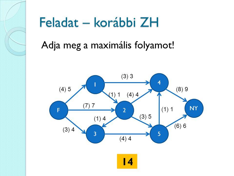 Feladat – korábbi ZH 4 35 1 2 (4) 5 NY F (3) 3 (7) 7 (3) 4 (1) 4 (4) 4 (1) 1 (8) 9 (6) 6 (3) 5 (1) 1 Adja meg a maximális folyamot.