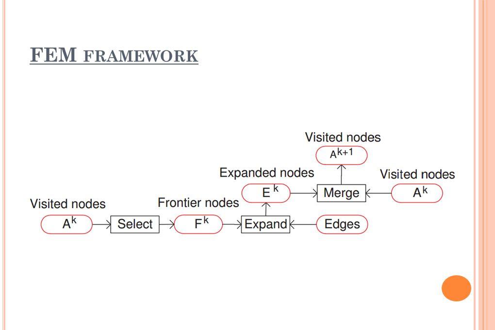 FEM FRAMEWORK – D IJKSTRA ALG.- RA  csúcsot megjelölünk d2s és f értékekkel Kezdetben s.d2s = 0 és f = False Ezután elkezdjük az iteratív útkiterjesztést a célcsúcs felé Minden lépésben u csúcs:  Minimális d2s és f = False u.f = True, u-t kiterjesztjük, a kapott csúcsokat az eddigi bejárt csúcsokkal egybevonjuk