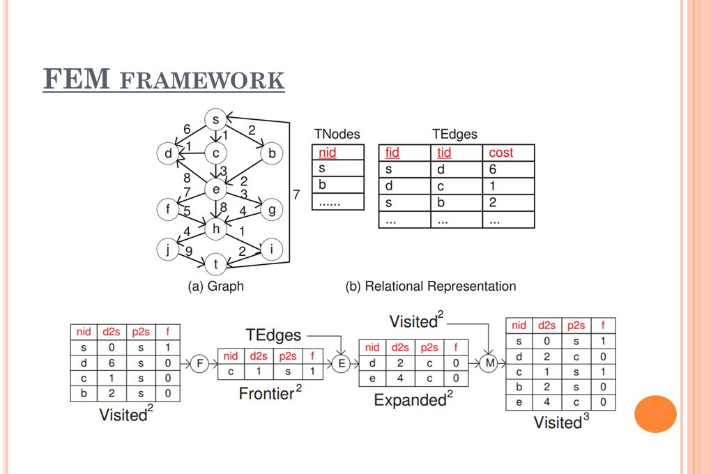 Kétirányú Dijkstra algoritmus