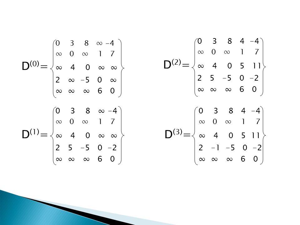 0 3 8 ∞ -4 ∞ 0 ∞ 1 7 D (0) = ∞ 4 0 ∞ ∞ 2 ∞ -5 0 ∞ ∞ ∞ ∞ 6 0 0 3 8 ∞ -4 ∞ 0 ∞ 1 7 D (1) = ∞ 4 0 ∞ ∞ 2 5 -5 0 -2 ∞ ∞ ∞ 6 0 0 3 8 4 -4 ∞ 0 ∞ 1 7 D (2) = ∞ 4 0 5 11 2 5 -5 0 -2 ∞ ∞ ∞ 6 0 0 3 8 4 -4 ∞ 0 ∞ 1 7 D (3) = ∞ 4 0 5 11 2 -1 -5 0 -2 ∞ ∞ ∞ 6 0