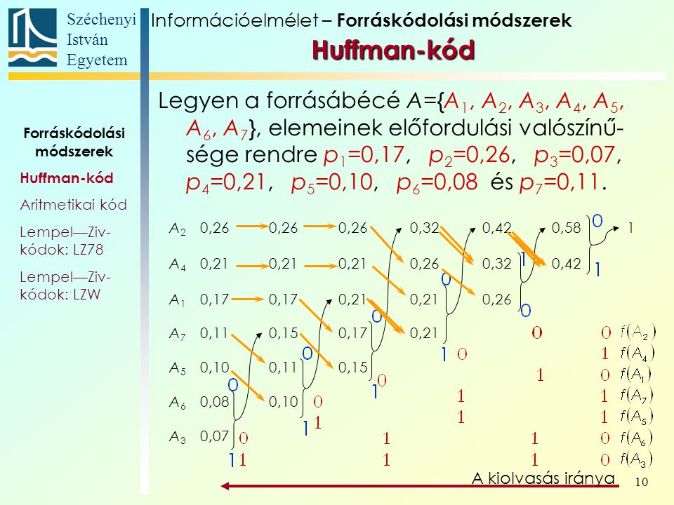 Széchenyi István Egyetem 10 Huffman-kód Forráskódolási módszerek Huffman-kód Aritmetikai kód Lempel—Ziv- kódok: LZ78 Lempel—Ziv- kódok: LZW A2A2 0,26 0,320,420,581 A4A4 0,21 0,260,320,42 A1A1 0,17 0,21 0,26 A7A7 0,110,150,170,21 A5A5 0,100,110,15 A6A6 0,080,10 A3A3 0,07 Legyen a forrásábécé A={A 1, A 2, A 3, A 4, A 5, A 6, A 7 }, elemeinek előfordulási valószínű- sége rendre p 1 =0,17, p 2 =0,26, p 3 =0,07, p 4 =0,21, p 5 =0,10, p 6 =0,08 és p 7 =0,11.
