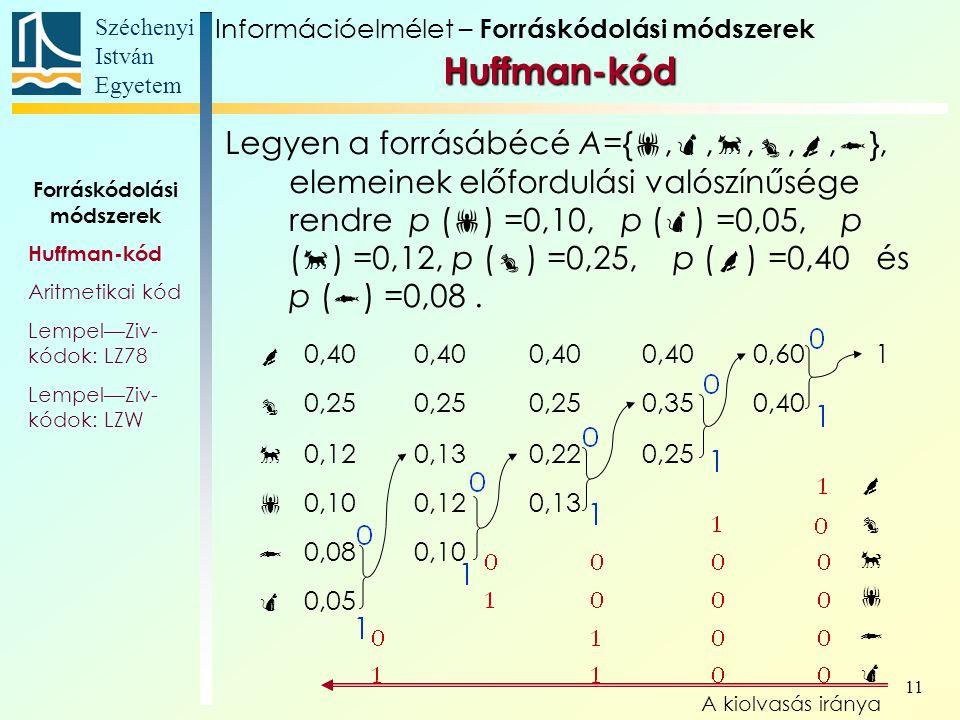 Széchenyi István Egyetem 11 Huffman-kód Forráskódolási módszerek Huffman-kód Aritmetikai kód Lempel—Ziv- kódok: LZ78 Lempel—Ziv- kódok: LZW Legyen a forrásábécé A={ , , , , ,  }, elemeinek előfordulási valószínűsége rendre p (  ) =0,10, p (  ) =0,05, p (  ) =0,12, p (  ) =0,25, p (  ) =0,40 és p (  ) =0,08.