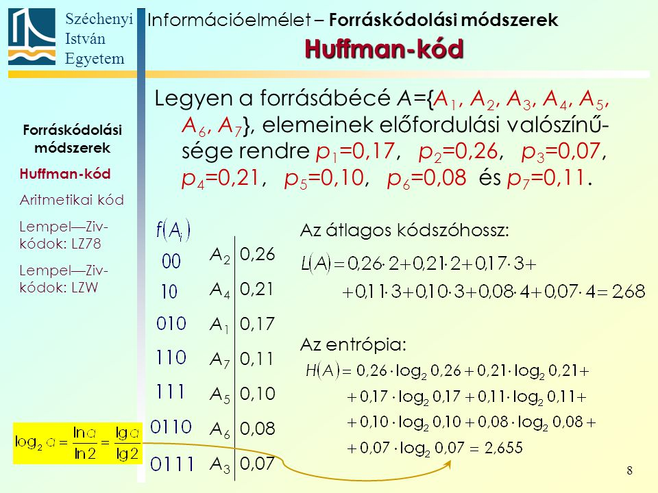 Széchenyi István Egyetem 8 Huffman-kód Forráskódolási módszerek Huffman-kód Aritmetikai kód Lempel—Ziv- kódok: LZ78 Lempel—Ziv- kódok: LZW A2A2 0,26 A4A4 0,21 A1A1 0,17 A7A7 0,11 A5A5 0,10 A6A6 0,08 A3A3 0,07 Az átlagos kódszóhossz: Az entrópia: Legyen a forrásábécé A={A 1, A 2, A 3, A 4, A 5, A 6, A 7 }, elemeinek előfordulási valószínű- sége rendre p 1 =0,17, p 2 =0,26, p 3 =0,07, p 4 =0,21, p 5 =0,10, p 6 =0,08 és p 7 =0,11.